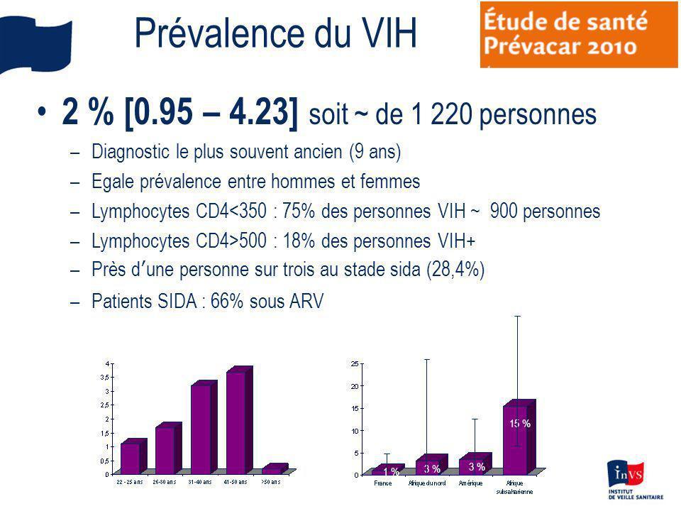 Prévalence du VIH 2 % [0.95 – 4.23] soit ~ de 1 220 personnes